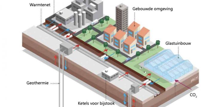 Nationaal Warmtenet Trendrapport 2021: Stichting Warmtenetwerk zoekt partners en sponsoren
