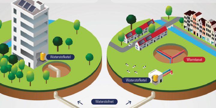 Waterstofwijken meer betaalbaar dan de politiek denkt
